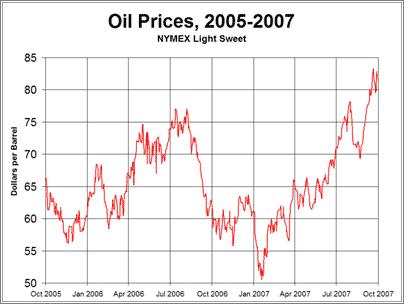 Precios del Petróleo 2005-2007 (nominal, sin a ajustar inflación)