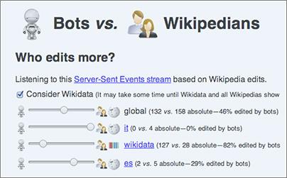 Bots-Vs-Wiki