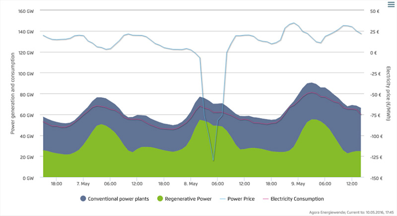Generacion demanda precio energia alemania 8 5 16