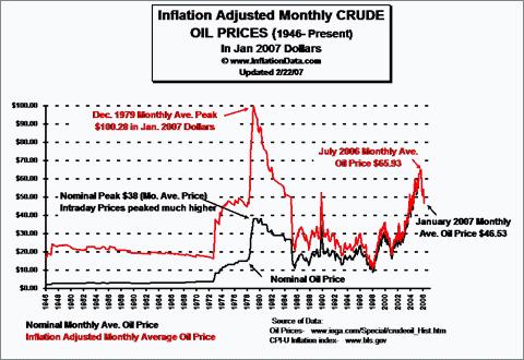 Precios Históricos del Petróleo © InflationData.com