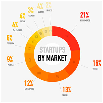 Startups-Mkt