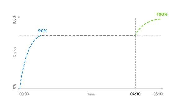 El Xperia XZ Premium aprende tus hábitos de uso para maximizar la duración de la batería