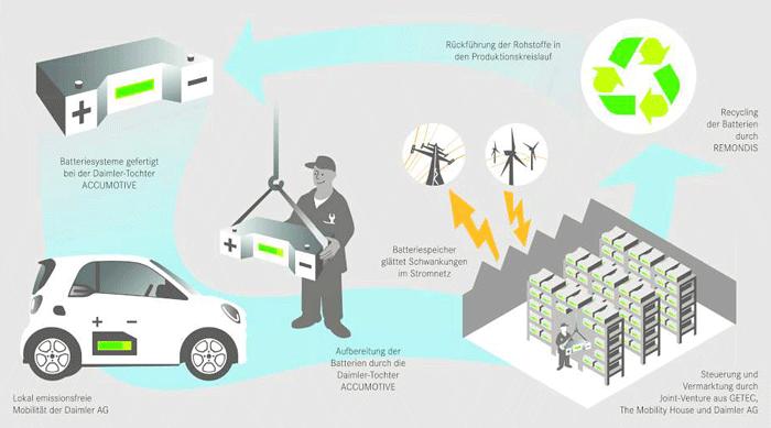 Ciclo uso baterías Daimler AG