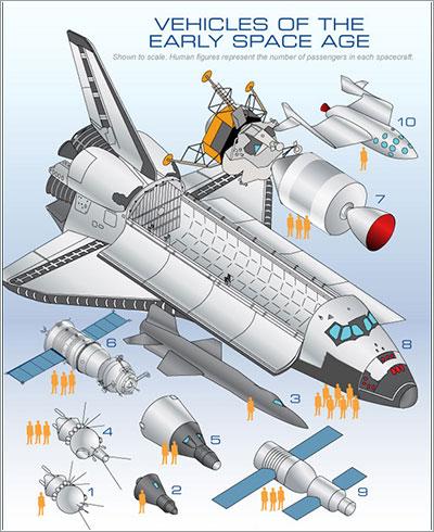 50 años de naves espaciales tripuladas