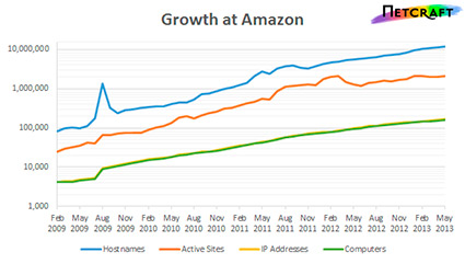 Amzn-Growth