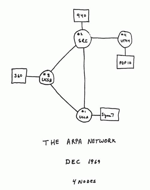 Los primeros cuatro nodos de ARPANET - Cortesía de Alex McKenzie