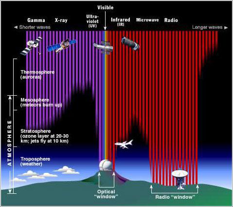 Absorción de las distintas longitudes de onda