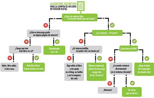 Algoritmo para la compra de eBooks por Antonio Ortiz