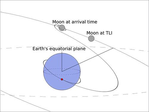Diagrama de la inyección translunar