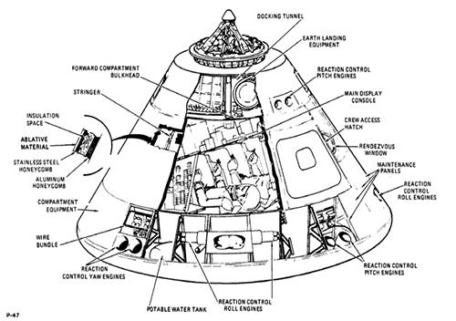 Corte esquemático del Columbia - NASA