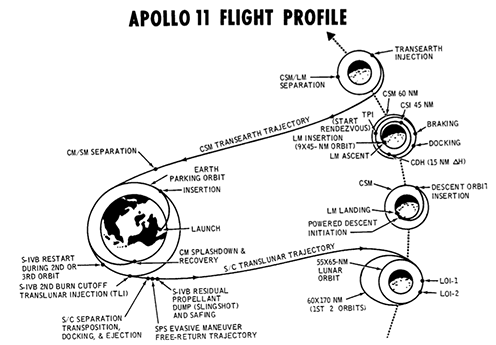 Trayectoria del Apolo 11 - NASA