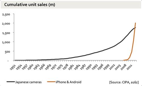 Se han vendido más móviles que cámaras de fotos japonesas en 65 años