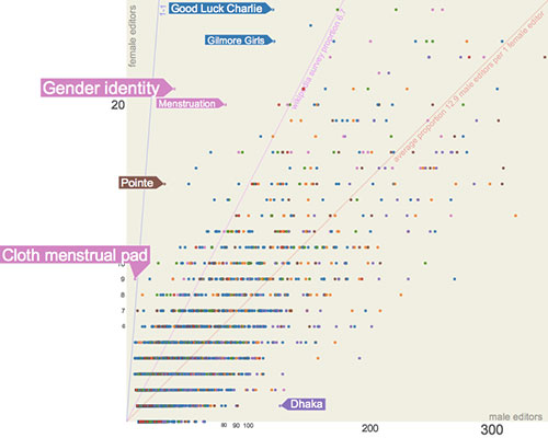 Brecha de género en la Wikipedia
