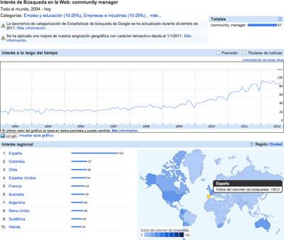 Community Manager en España según las estadísticas de búsqueda de Google