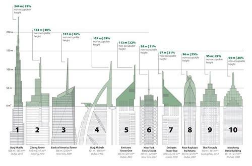 CTBUH-Vainest-Skyscrapers-3-1.jpg