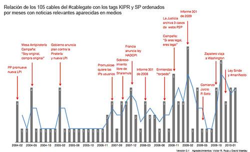 Gráfico que relaciona los cables y las noticias al respecto - Antonio Delgado