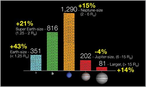 Candidatos Kepler