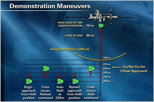 Procedimientos de retirada y mantenimiento de posición - NASA