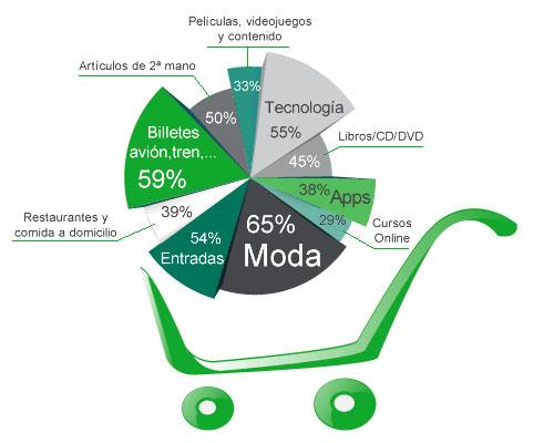 Carrito de la compra del comercio electrónico en España 2013