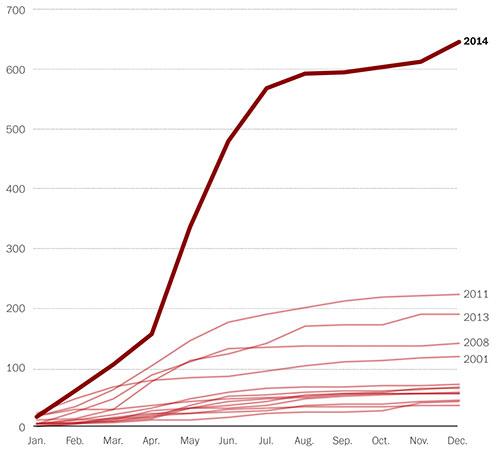 Casos de sarampión en los Estados Unidos desde 2001