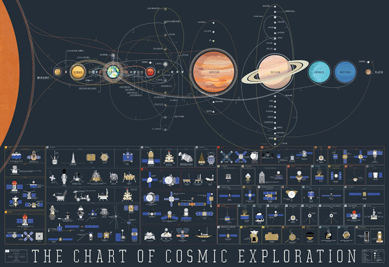 The chart of comic exploration