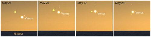 Posiciones relativas de los planetas según pasan los días