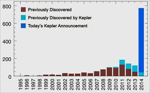 Descubrimientos de exoplanetas con el tiempo