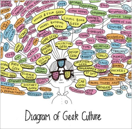 Diagrama de la cultura geek por Julianna Brion