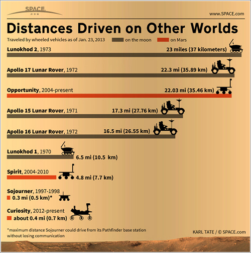 Distancias recorridas sobre otros mundos