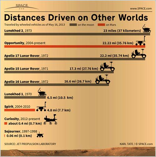 Distancias recorridas en otros mundos, mayo de 2013