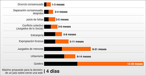 Duración de los procesos judiciales en España - Chiqui Esteban / lainformacion.com