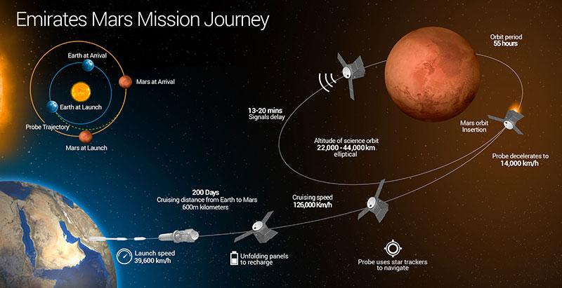 Los Emiratos Árabes Unidos anuncian una misión a Marte
