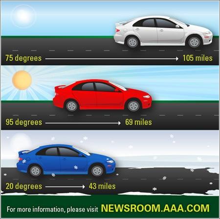 EV-Temperature-and-Mileage-AAA.jpg
