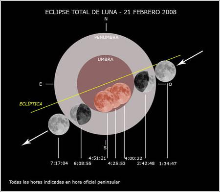 Eclipse del 21 de febrero de 2008 por Paco Bellido