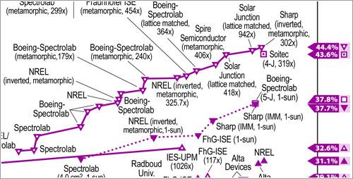 Eficiencia de las células fotovoltaicas