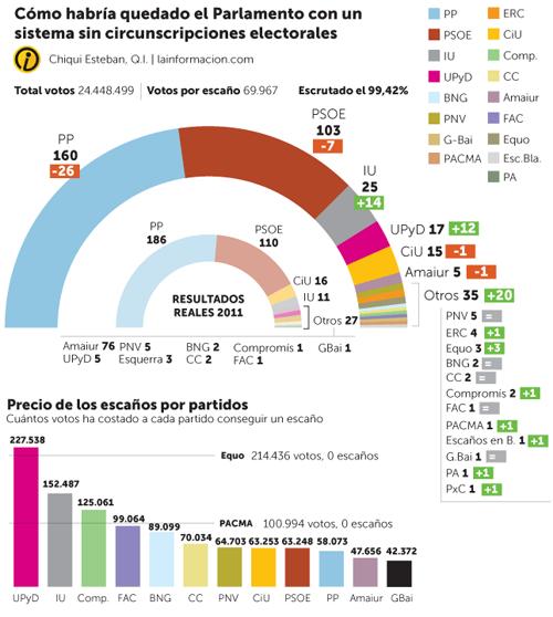 Generales 2011 sin D'Hondt ni circunscripciones electorales