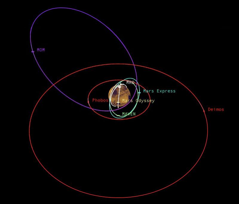 En órbita alrededor de Marte