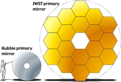 Espejos Hubble y JWST - NASA