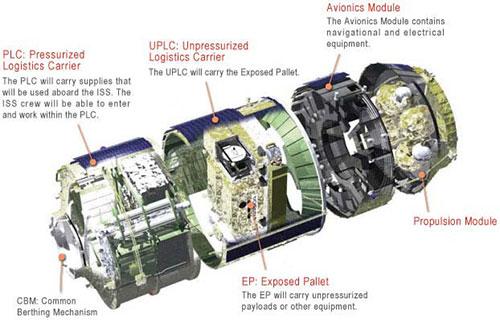 Corte esquemático de un H-II en configuración mixta - NASA