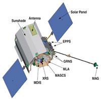 Esquema de la sonda MESSENGER