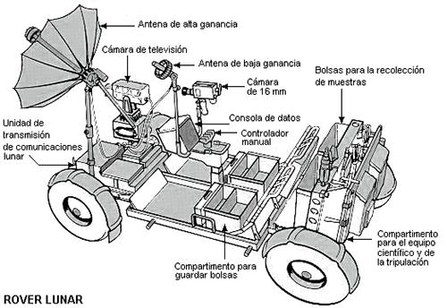 Esquema del rover lunar