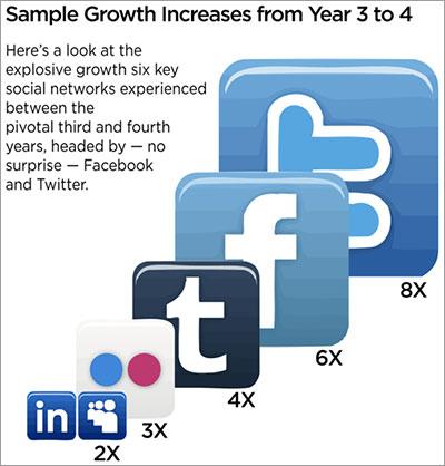 Crecimiento del año 3 al 4 de algunas redes sociales