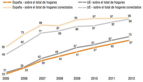 Evolución del número de hogares con conexión a Internet de banda ancha