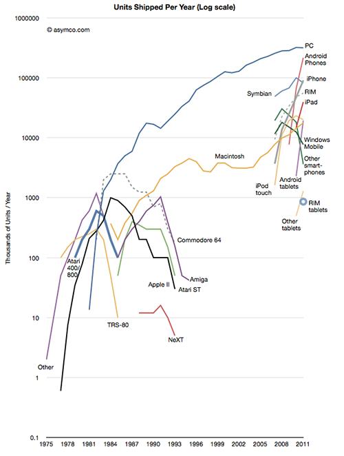 Evolución de las plataformas informáticas