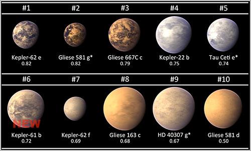 Exoplanetas habitables a 29 de abril de 2013