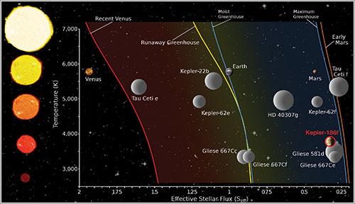 Exoplanetas en zona habitable