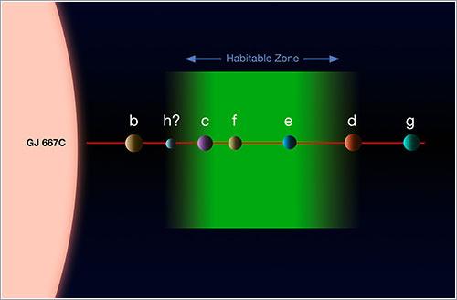 Zona habitable de Gliese 667C