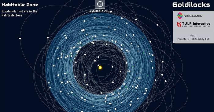 Goldilocks-Exoplanetas-Similares-Tierra