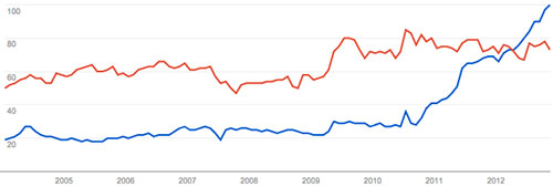 Búsquedas de Goolge en Google