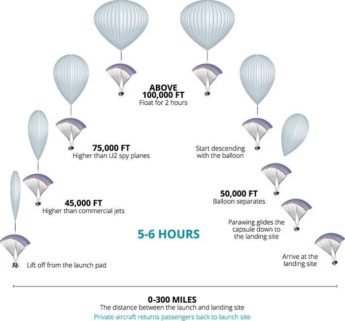 Graph of flight
